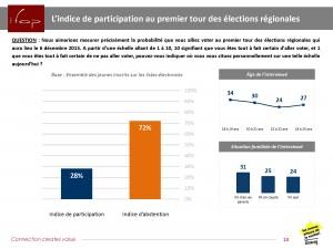 abstention-sondage-IFOP-ANACEJ-Regionales2015©Anacej