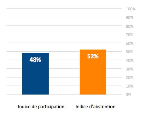 sondage_Ifop_Anacej3©Anacej