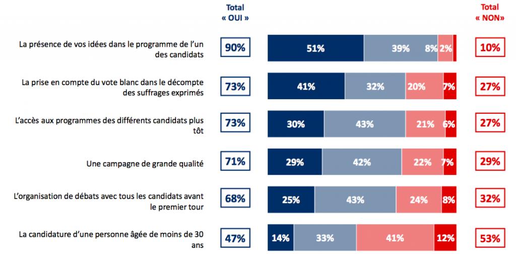 Les éléments susceptibles de favoriser la participation électorale